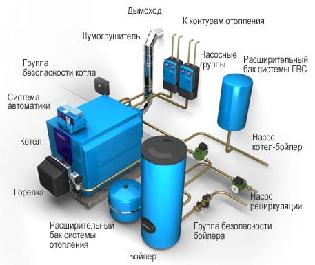 Полга ўрнатиладиган газ қозонлари монтажи