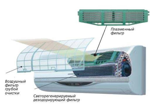 Кондиционер Galanz - расположение плазменного фильтра и дезодоратора