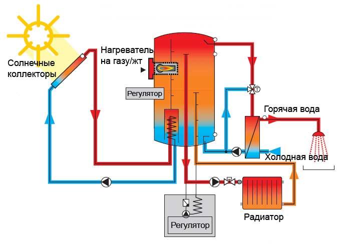 Отопление на солнечных коллекторах своими руками