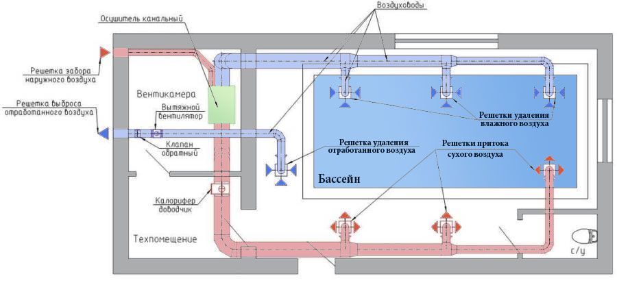 Вентиляция бассейна. Канальные осушители воздуха совмещённые с системой приточной вентиляции бассейна