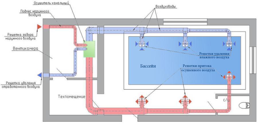 Вентиляция бассейна в Узбекистане. Канальные осушители воздуха с функцией приточно-вытяжной вентиляции бассейна