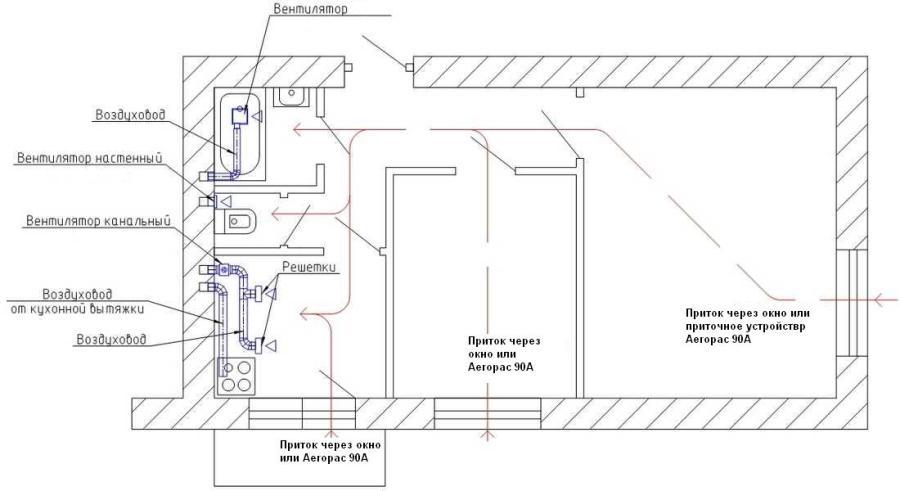 ВАРИАНТ №1 Вентиляция квартир на базе вытяжных вентиляторов.